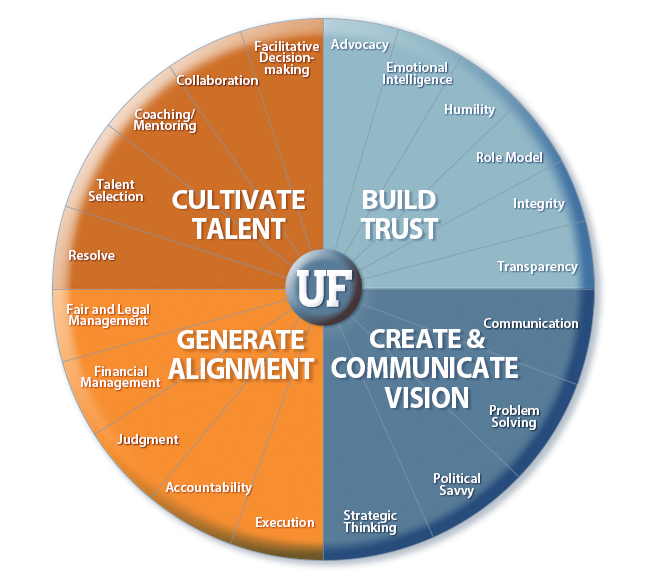 UF Leadership Competency Model