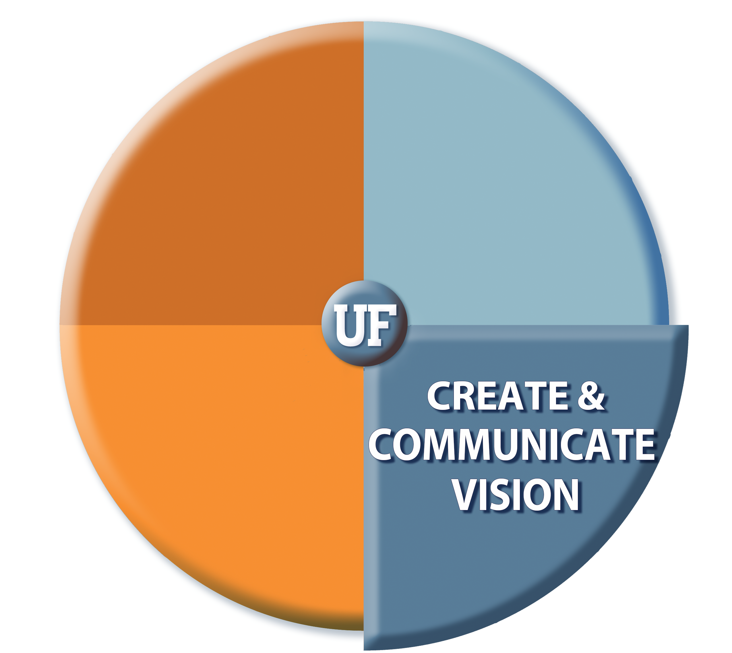 Create & Communicate Vision