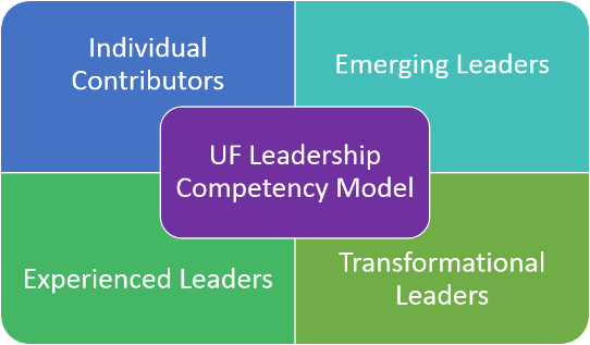 Developing UF Leaders