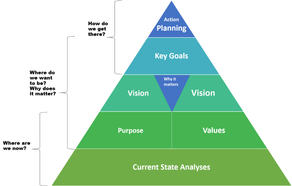 org-culture-graph of pyramid