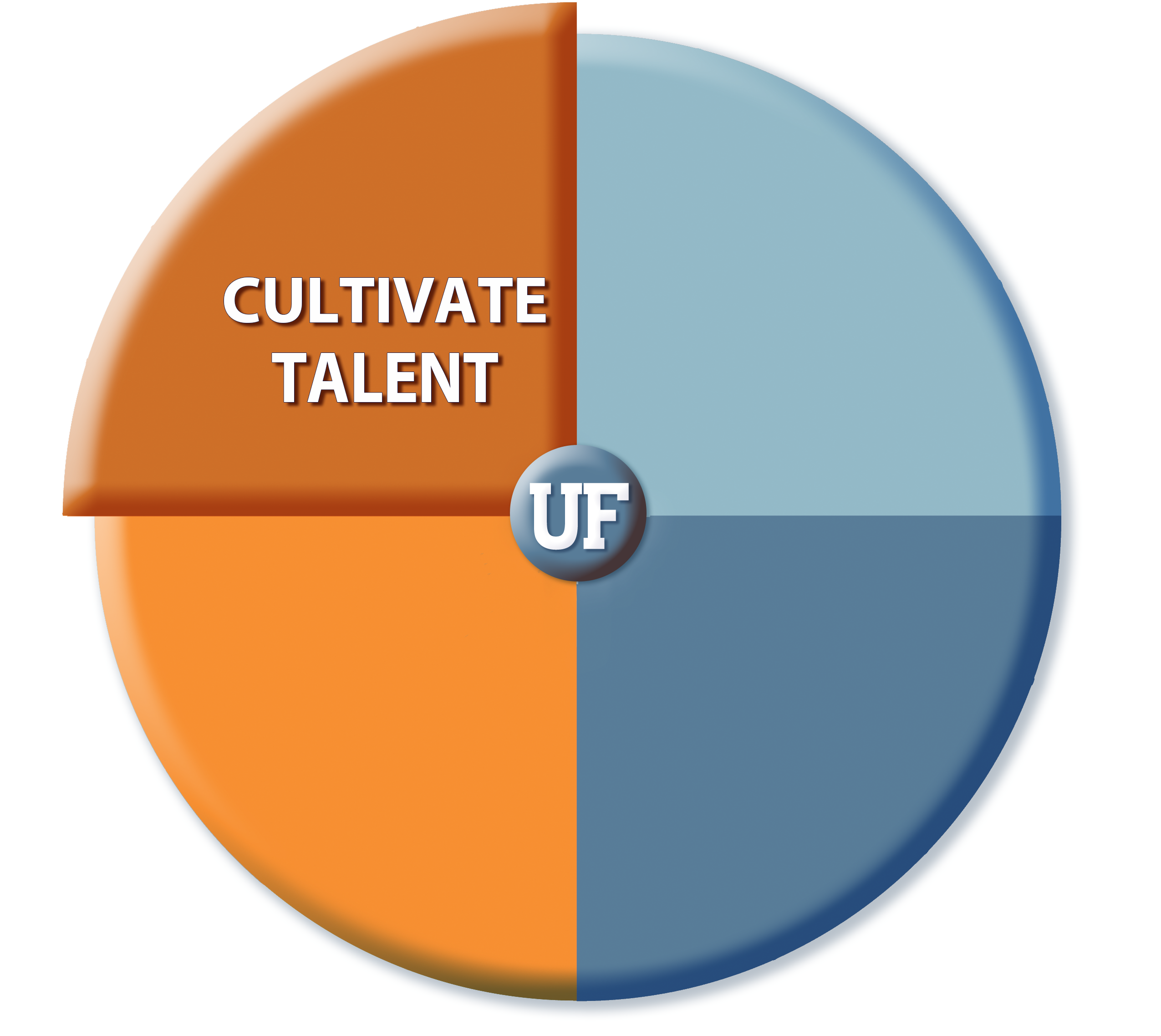 Cultivate Talent